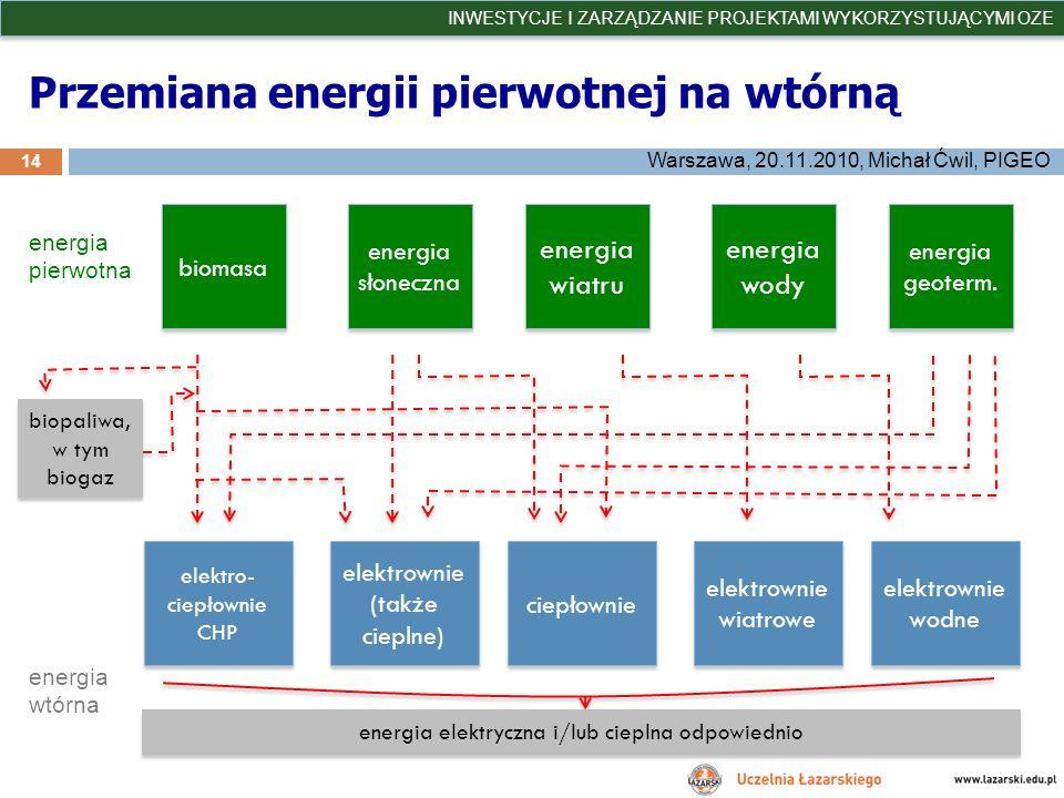 Przemiana energii pierwotnej na wtórną