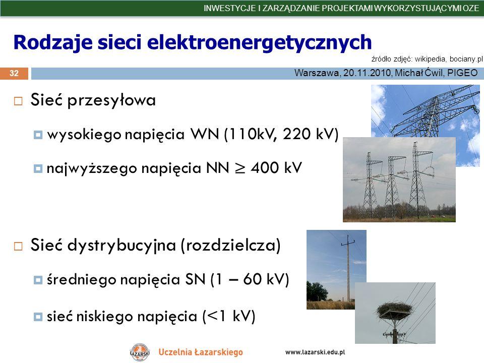 Rodzaje sieci elektroenergetycznych