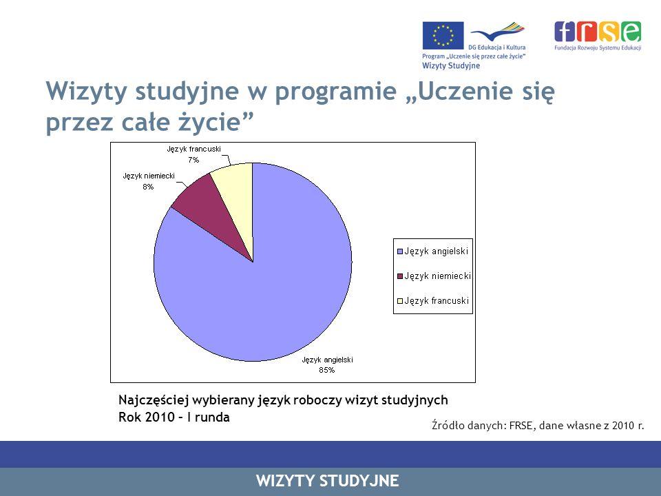 Źródło danych: FRSE, dane własne z 2010 r.
