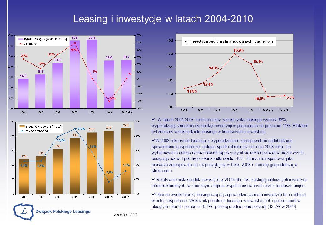Leasing i inwestycje w latach 2004-2010