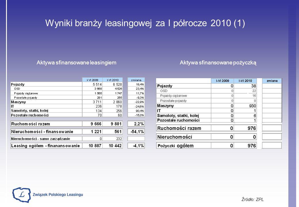 Wyniki branży leasingowej za I półrocze 2010 (1)