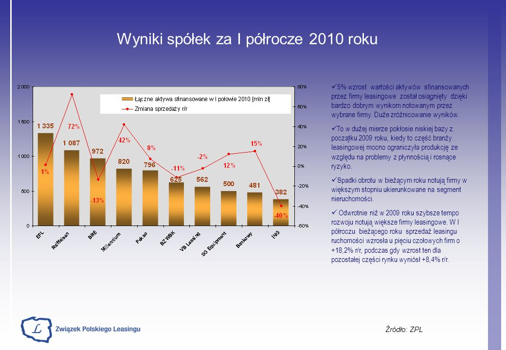 Wyniki spółek za I półrocze 2010 roku