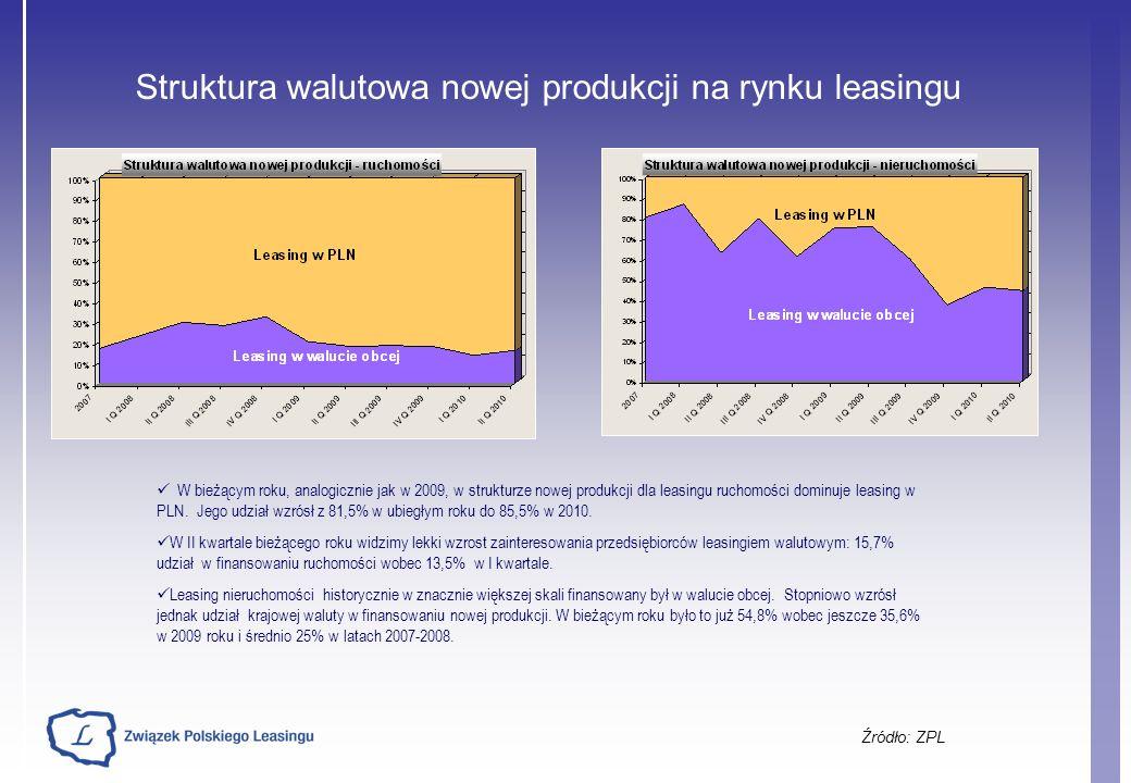 Struktura walutowa nowej produkcji na rynku leasingu