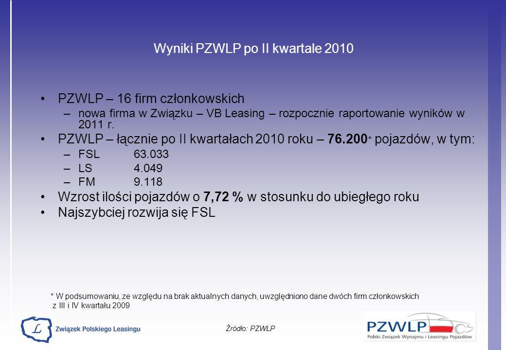 Wyniki PZWLP po II kwartale 2010