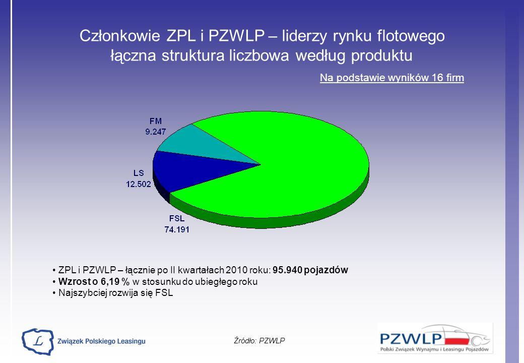 Członkowie ZPL i PZWLP – liderzy rynku flotowego łączna struktura liczbowa według produktu