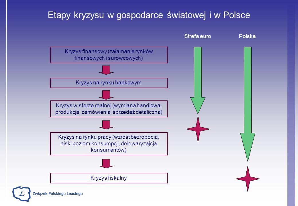 Etapy kryzysu w gospodarce światowej i w Polsce