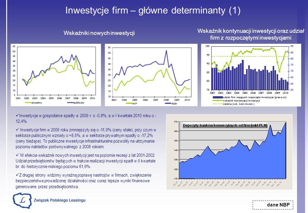 Inwestycje firm – główne determinanty (1)