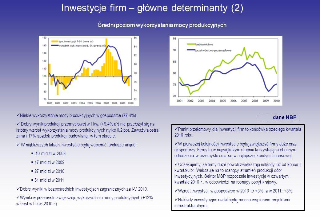 Inwestycje firm – główne determinanty (2)