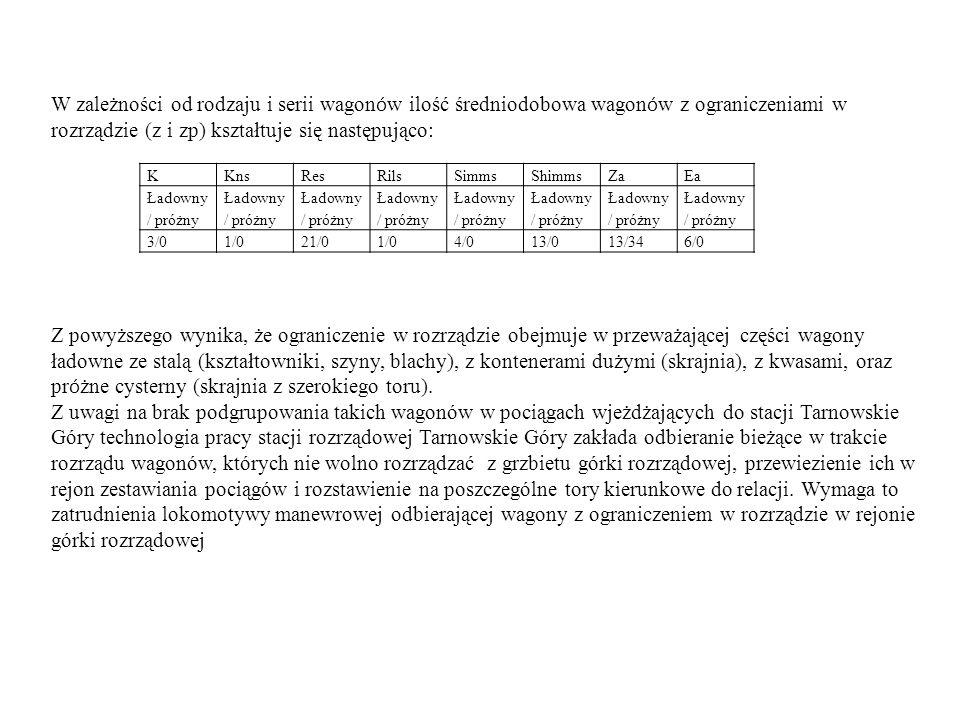 W zależności od rodzaju i serii wagonów ilość średniodobowa wagonów z ograniczeniami w rozrządzie (z i zp) kształtuje się następująco: