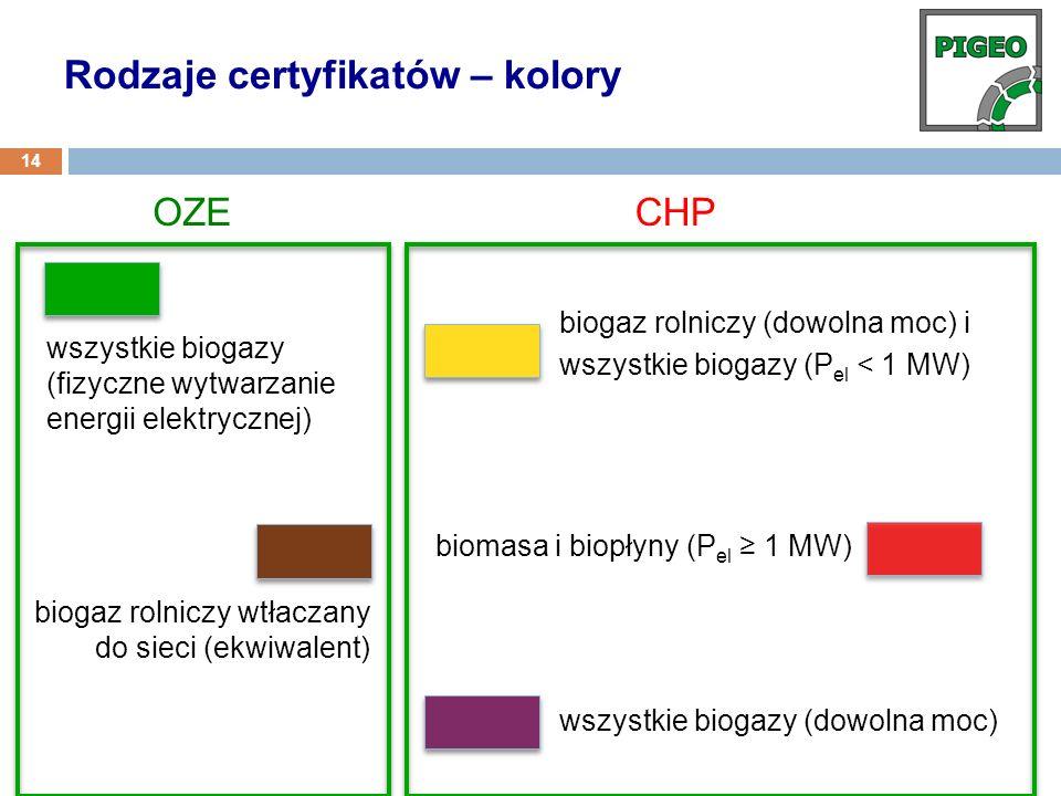 Rodzaje certyfikatów – kolory