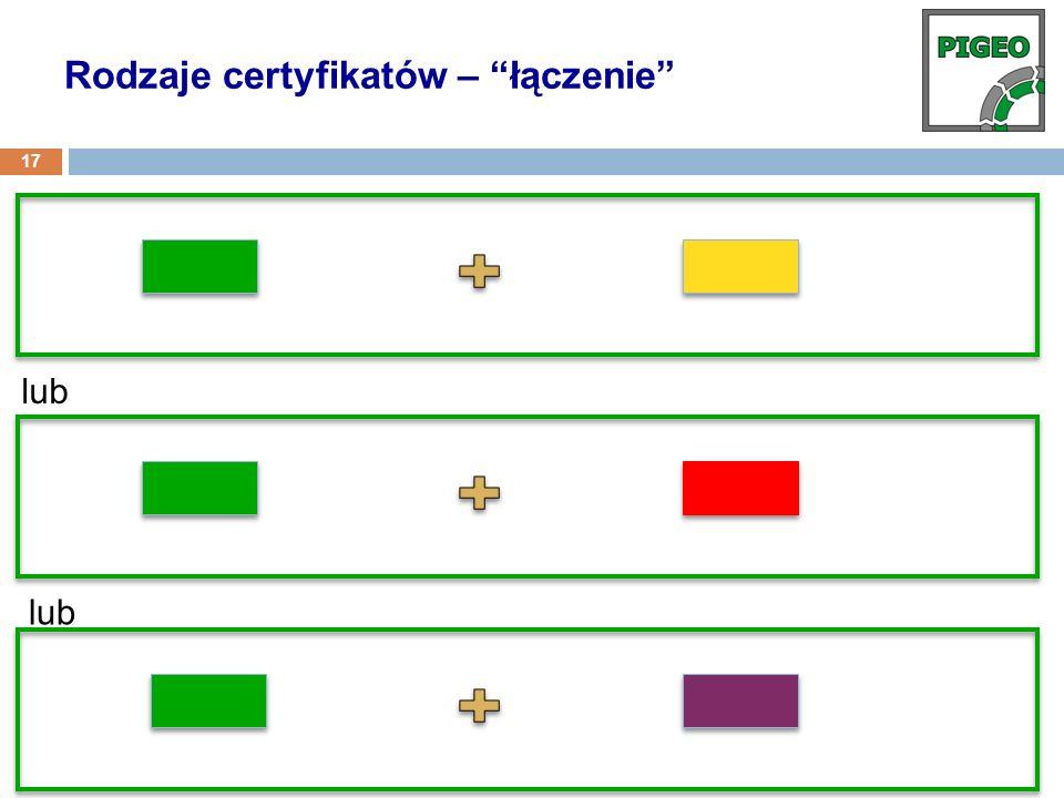 Rodzaje certyfikatów – łączenie
