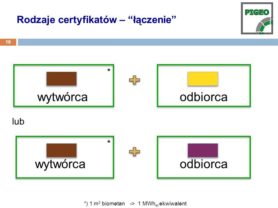 wytwórca odbiorca Rodzaje certyfikatów – łączenie * lub