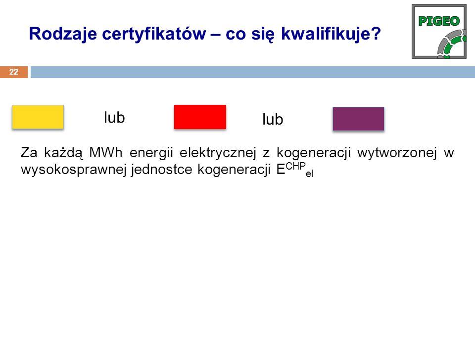 Rodzaje certyfikatów – co się kwalifikuje