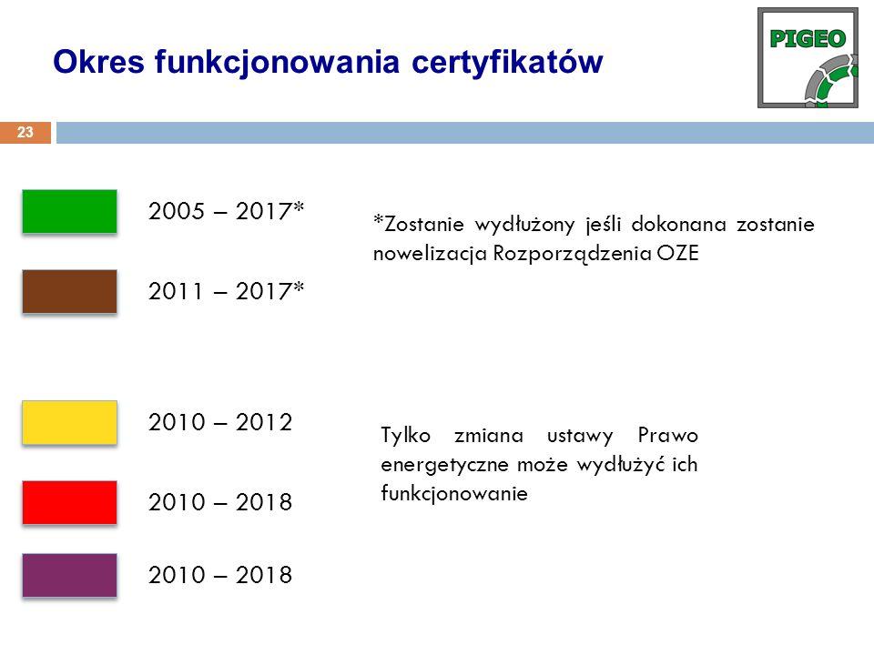Okres funkcjonowania certyfikatów