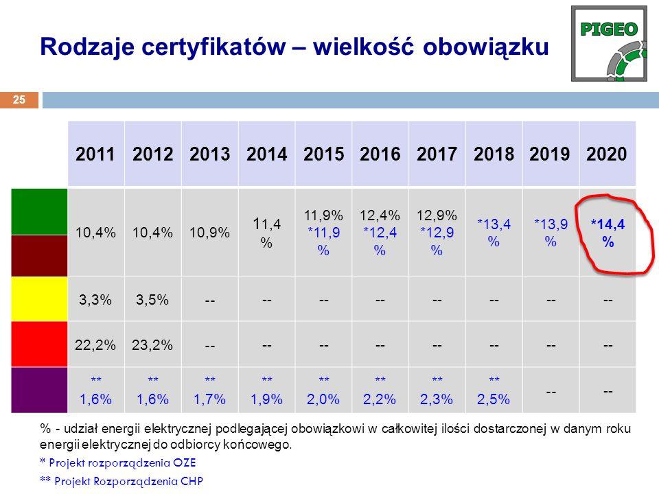 * Rodzaje certyfikatów – wielkość obowiązku 2011 2012 2013 2014 2015