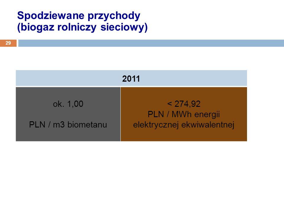PLN / MWh energii elektrycznej ekwiwalentnej