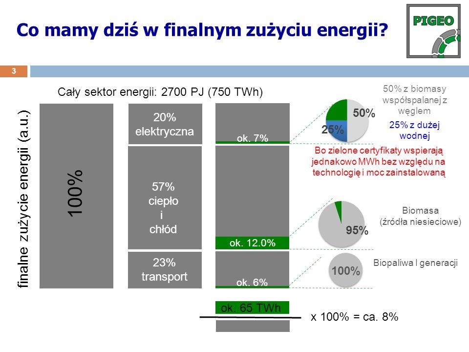 Co mamy dziś w finalnym zużyciu energii