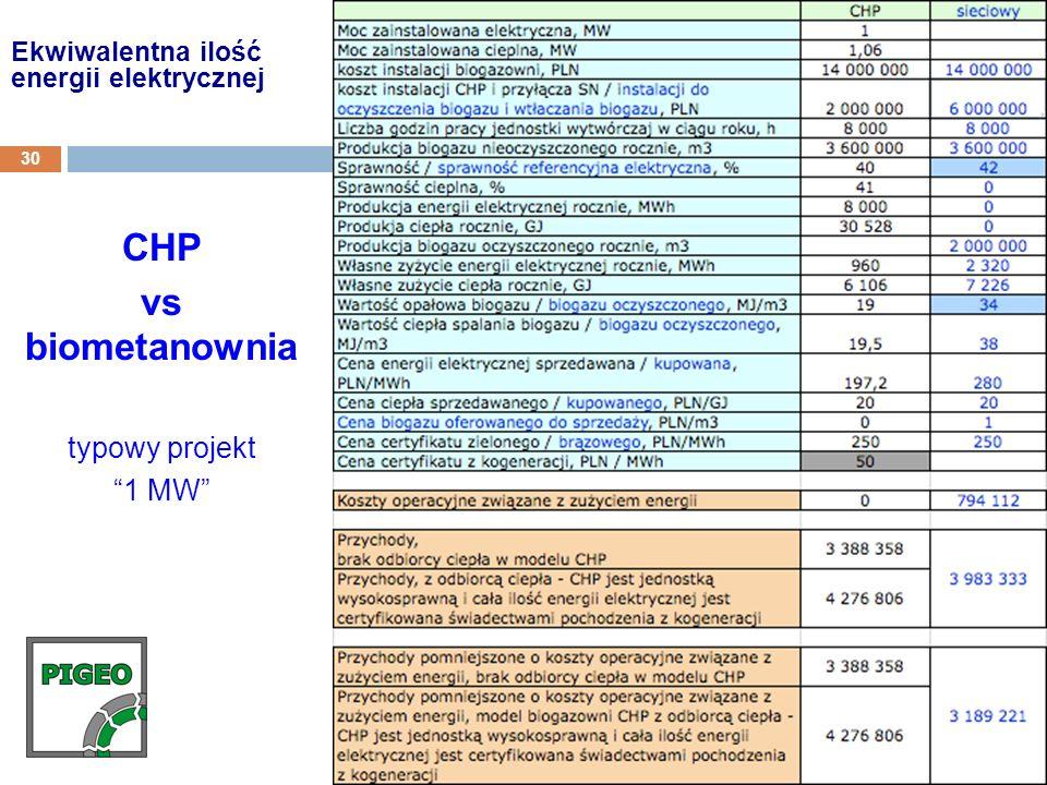 CHP vs biometanownia typowy projekt 1 MW