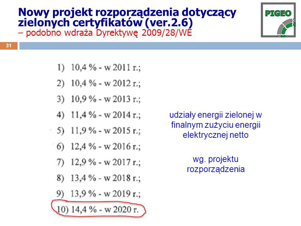 Nowy projekt rozporządzenia dotyczący zielonych certyfikatów (ver.2.6)