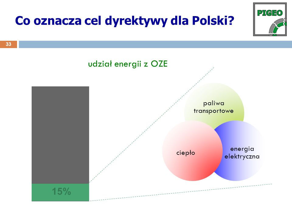 Co oznacza cel dyrektywy dla Polski