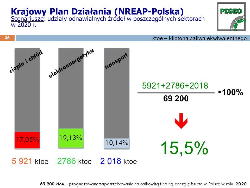  15,5% Krajowy Plan Działania (NREAP-Polska) 5921+2786+2018 100%
