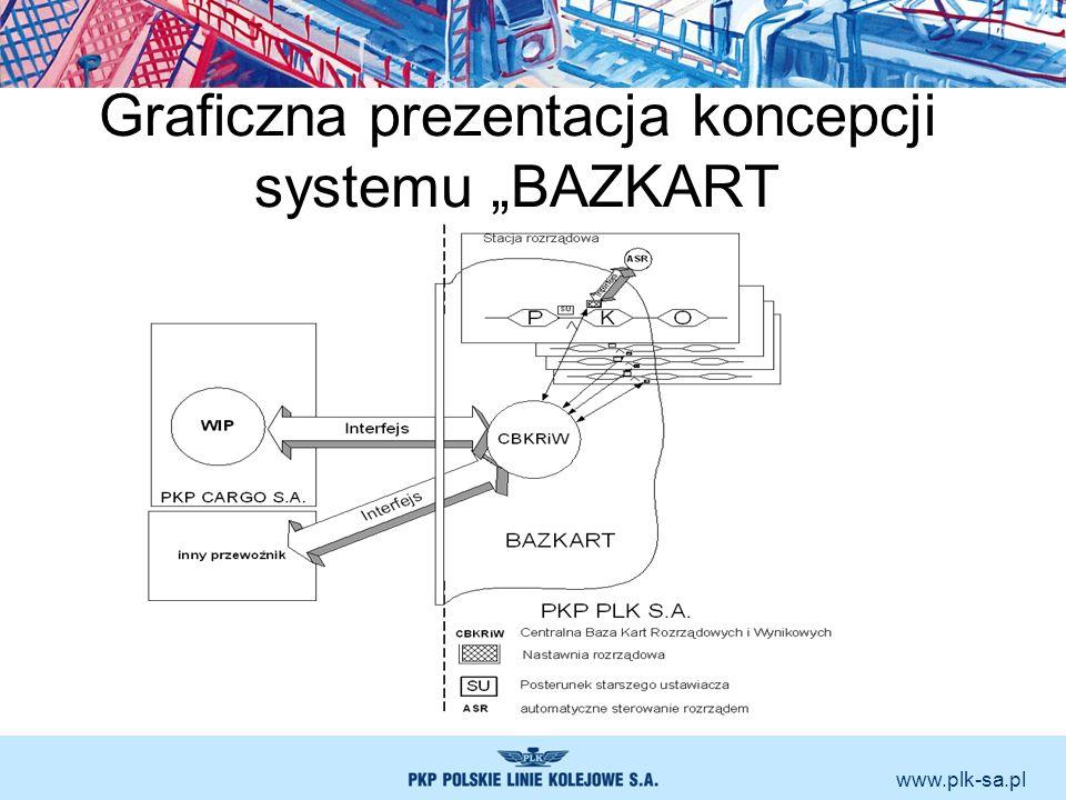 """Graficzna prezentacja koncepcji systemu """"BAZKART"""