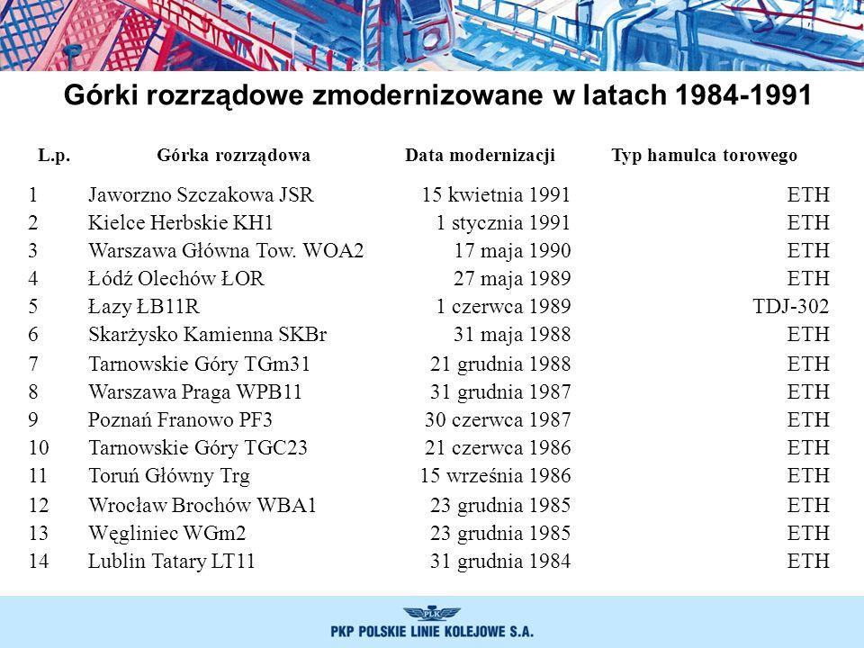 Górki rozrządowe zmodernizowane w latach 1984-1991