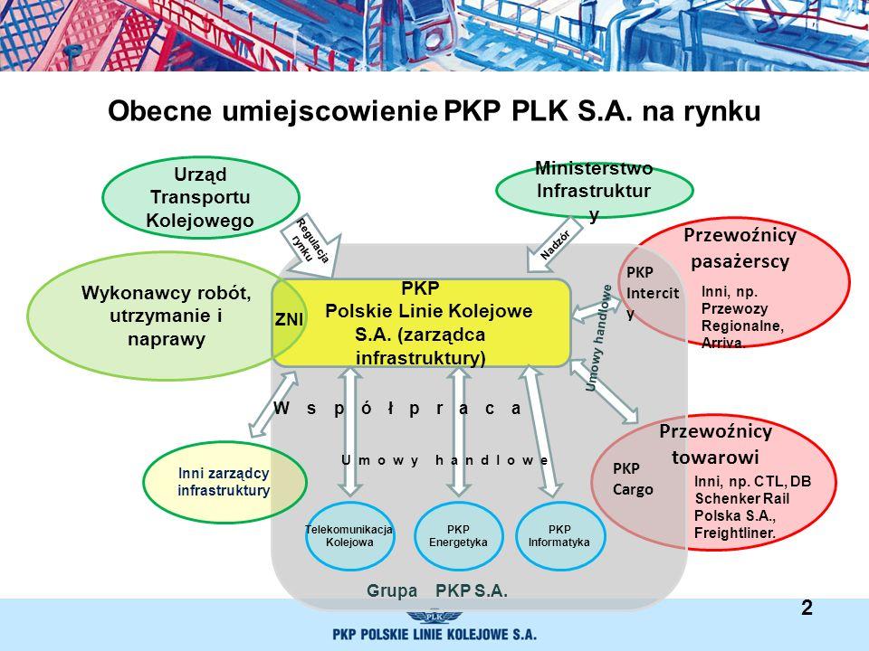 Obecne umiejscowienie PKP PLK S.A. na rynku