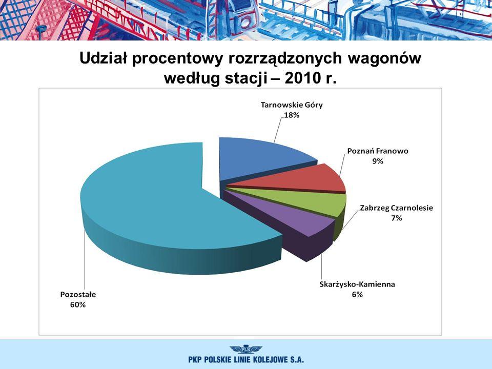 Udział procentowy rozrządzonych wagonów według stacji – 2010 r.