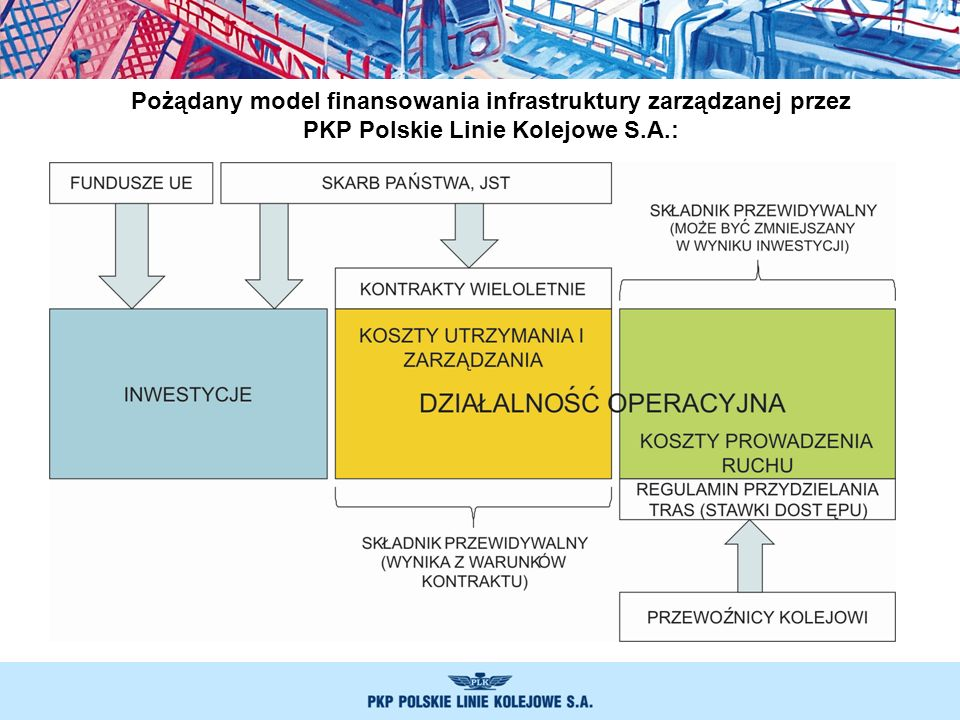 Pożądany model finansowania infrastruktury zarządzanej przez PKP Polskie Linie Kolejowe S.A.: