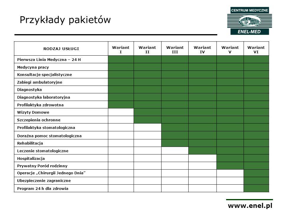 Przykłady pakietów www.enel.pl RODZAJ USŁUGI Wariant I Wariant II