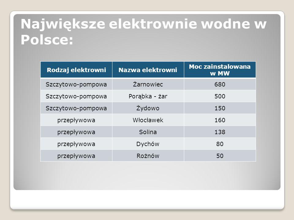 Największe elektrownie wodne w Polsce: