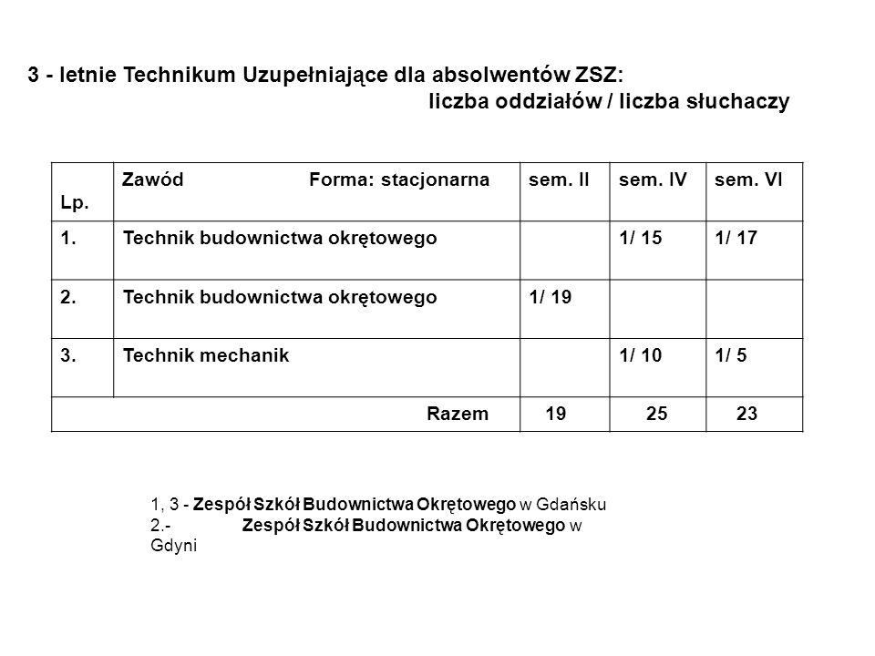 3 - letnie Technikum Uzupełniające dla absolwentów ZSZ: liczba oddziałów / liczba słuchaczy