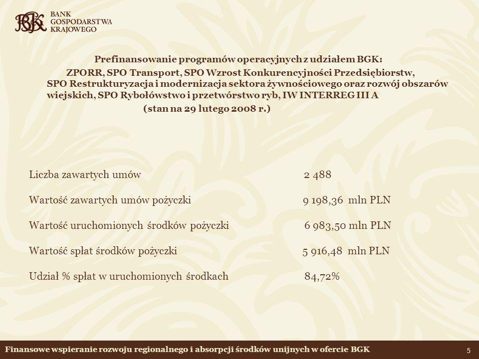 Wartość zawartych umów pożyczki 9 198,36 mln PLN