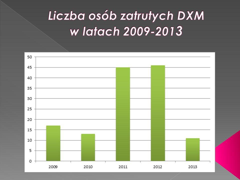 Liczba osób zatrutych DXM w latach 2009-2013