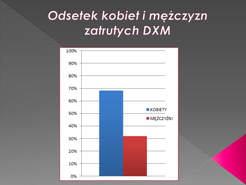 Odsetek kobiet i mężczyzn zatrutych DXM
