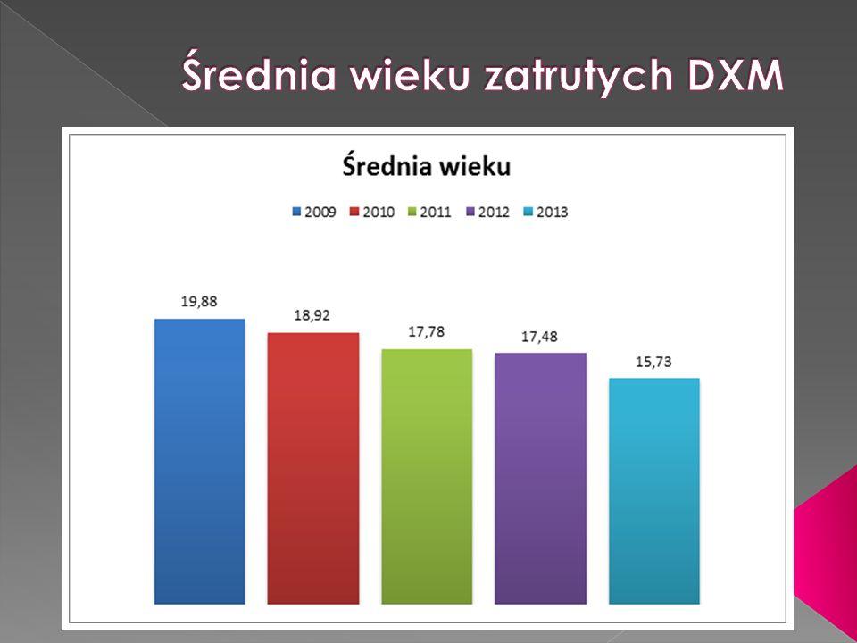 Średnia wieku zatrutych DXM