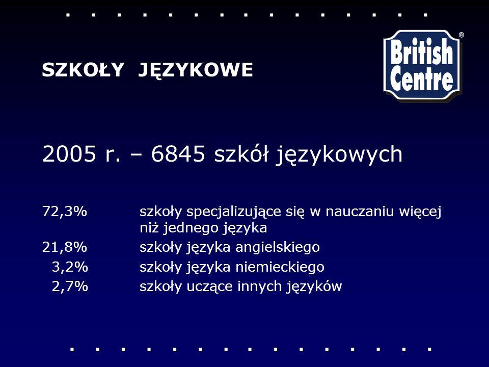 2005 r. – 6845 szkół językowych SZKOŁY JĘZYKOWE