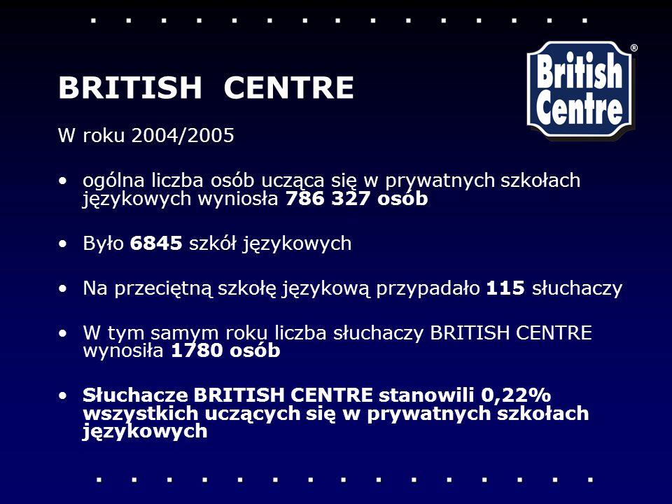BRITISH CENTRE W roku 2004/2005. ogólna liczba osób ucząca się w prywatnych szkołach językowych wyniosła 786 327 osób.