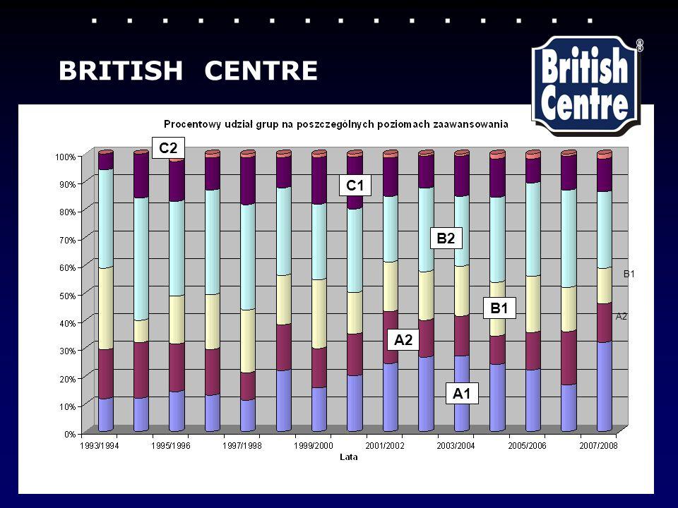BRITISH CENTRE C2 C1 B2 B1 B1 A2 A2 A1