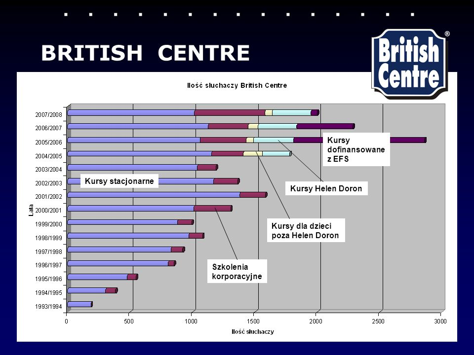 BRITISH CENTRE Kursy dofinansowane z EFS Kursy stacjonarne