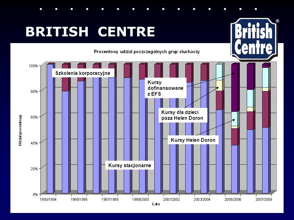 BRITISH CENTRE Szkolenia korporacyjne Kursy dofinansowane z EFS