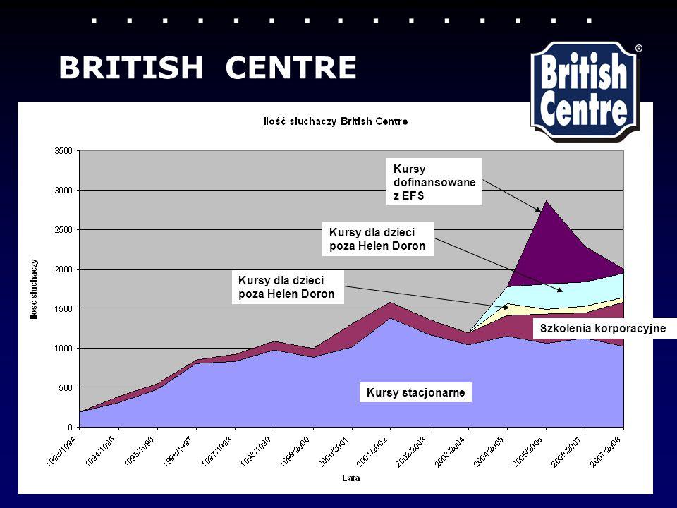 BRITISH CENTRE Kursy dofinansowane z EFS