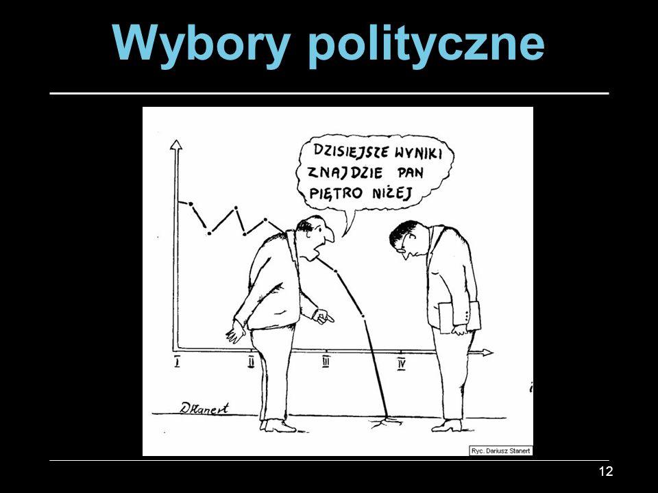 Wybory polityczne