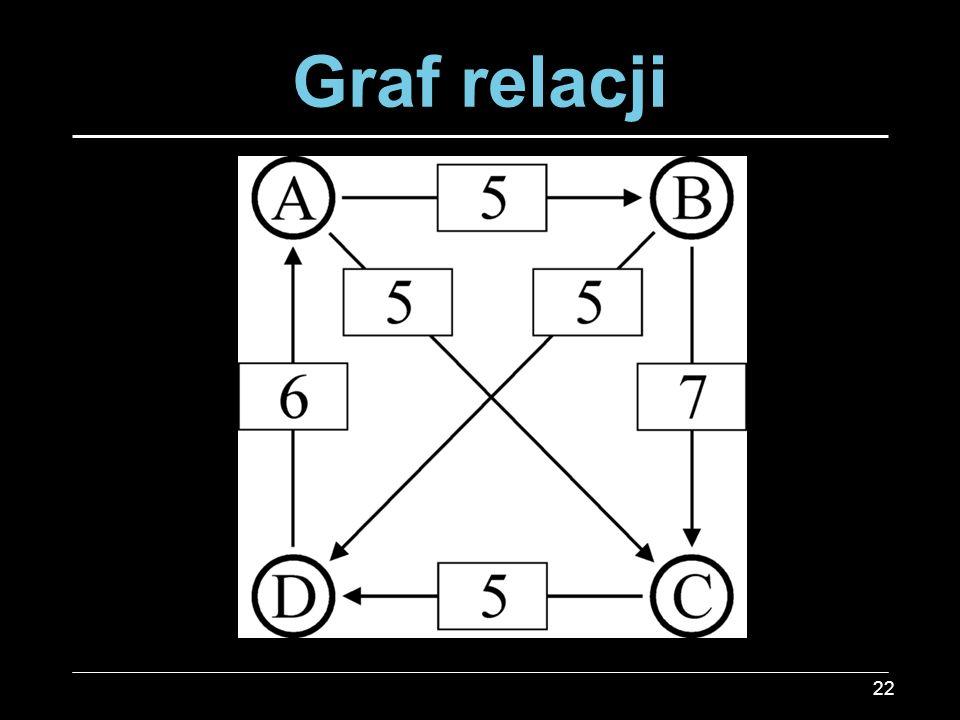 Graf relacji