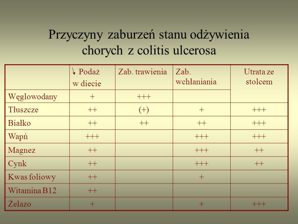 Przyczyny zaburzeń stanu odżywienia chorych z colitis ulcerosa