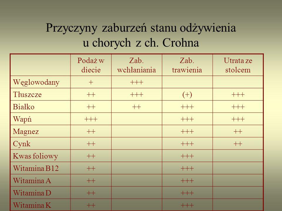 Przyczyny zaburzeń stanu odżywienia u chorych z ch. Crohna