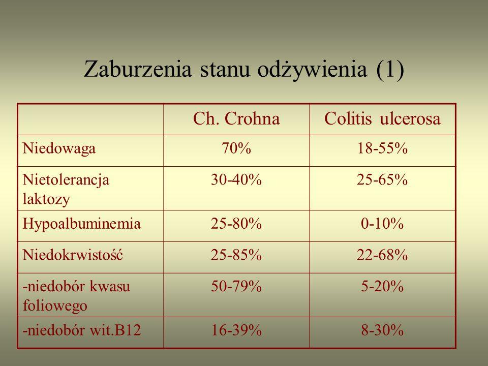 Zaburzenia stanu odżywienia (1)