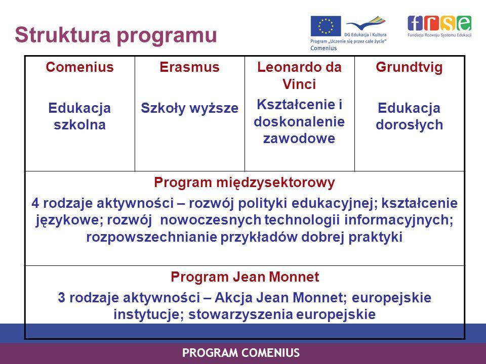 Kształcenie i doskonalenie zawodowe Program międzysektorowy