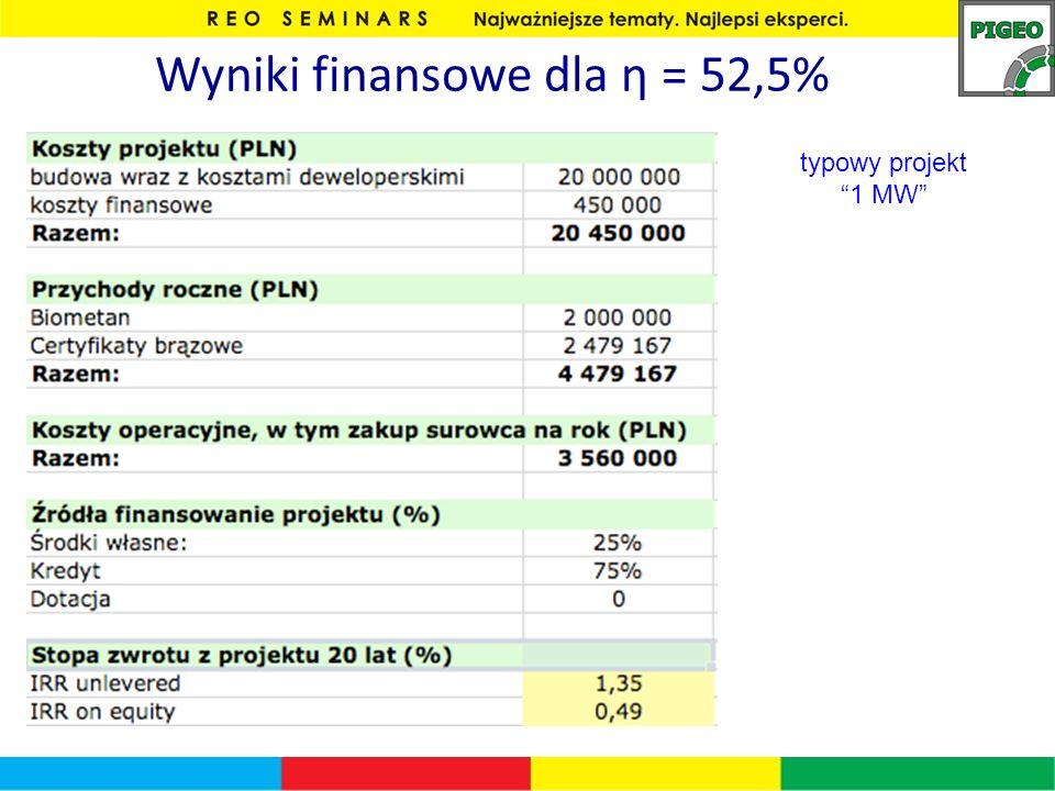 Wyniki finansowe dla η = 52,5%